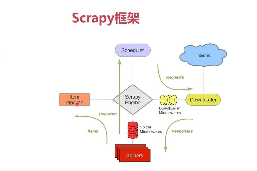 安装 Scrapy 失败的正确解决方法及运行中报错的解决思路